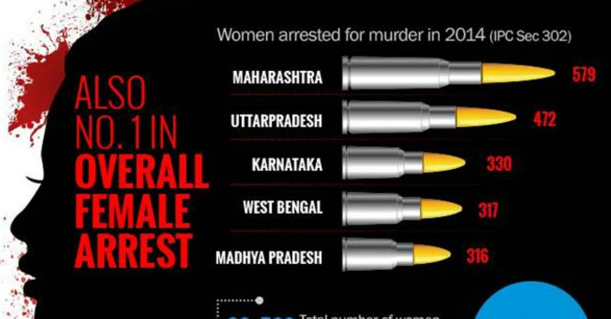 Criminal Women Rate